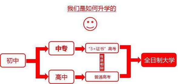 [考试必读]广东省高职高考-3+证书高职类高考说明