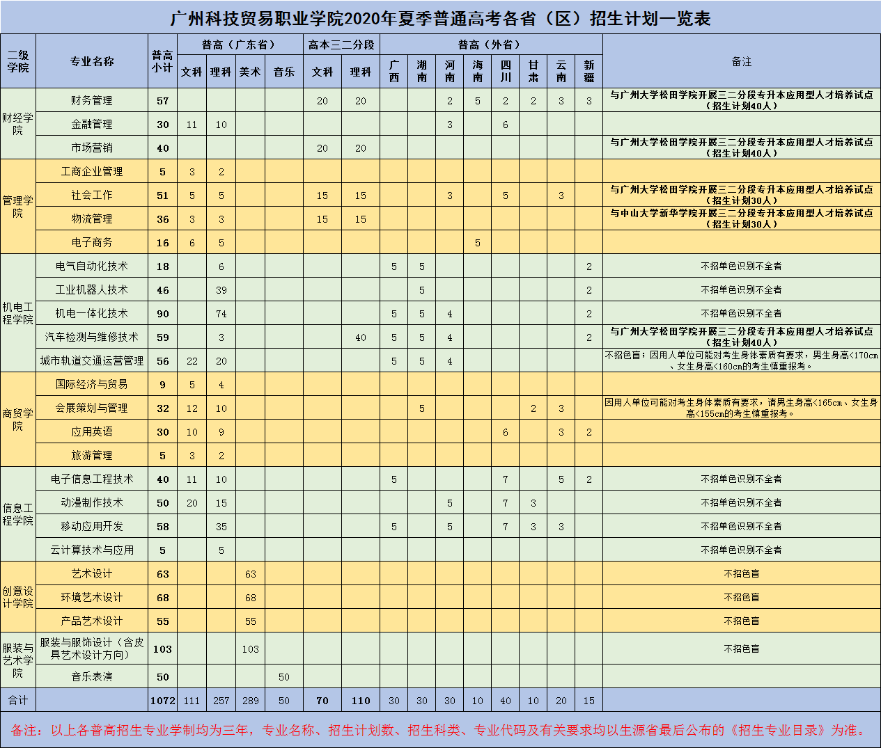 广州科技贸易职业学院2020年普高招生计划一览表