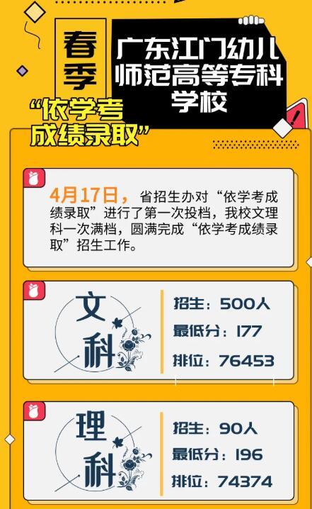 江门幼儿师范高等专科学校2020学考录取分数